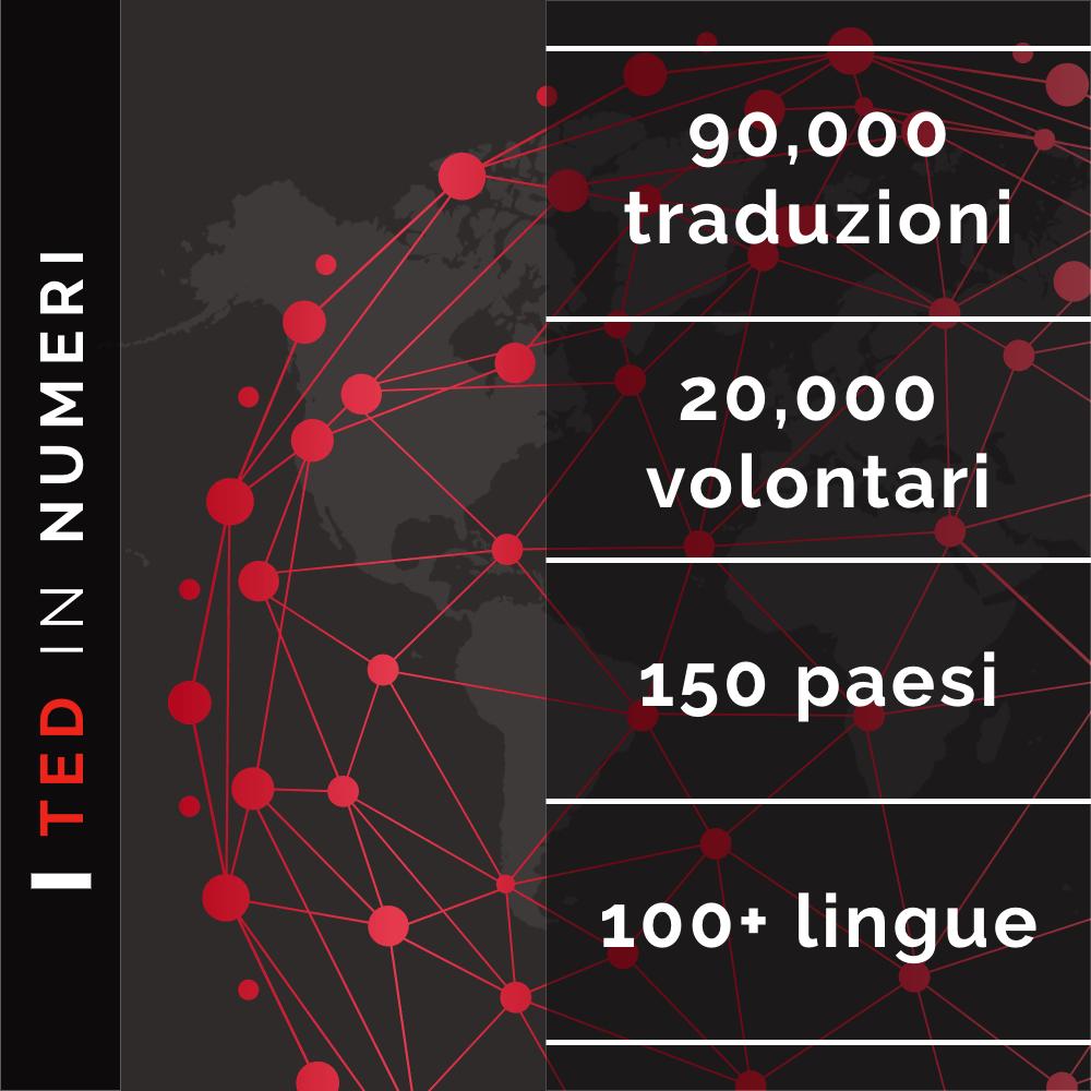 TED in numeri