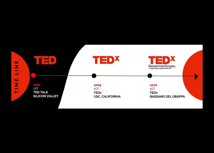 TED e TEDx: diffondere idee di valore in tutto il mondo